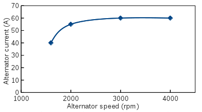 Alternator current versus alternator speed. The maximum alternator current was 60 A. Alternator speed = 2 × engine speed (I measured the diameters of the drive and alternator pulleys and calculated the ratio of circumferences as 2:1).